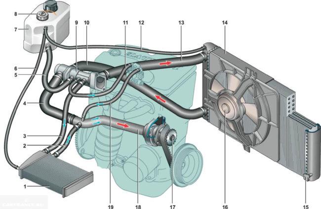 Схема охлаждения ВАЗ-2112