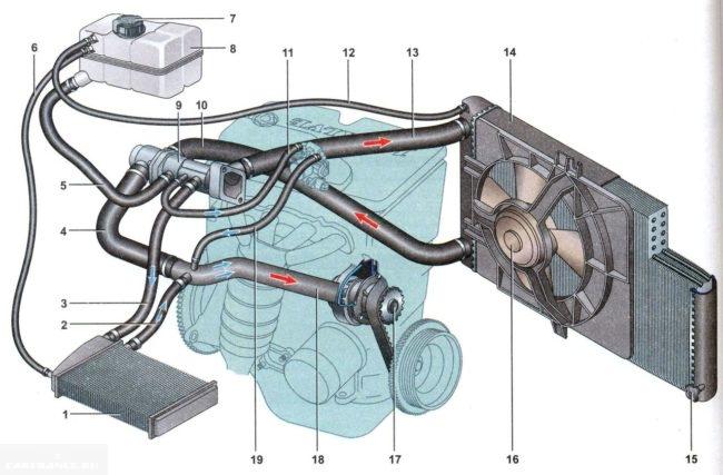 Схема охлаждения двигателя Лада Калина