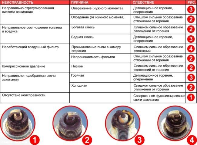 Таблица состояния свечей зажигания которые устанавливаются на ВАЗ-2112