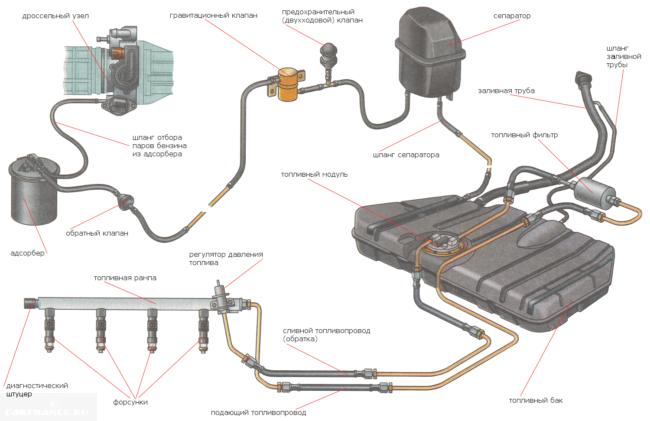 Схема топливной ВАЗ-2112