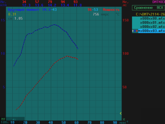 Крутящий момент ДВС 2111 после тюнинга ГБЦ