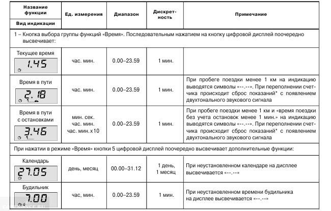 Таблица функций БК 2110 в режиме Время