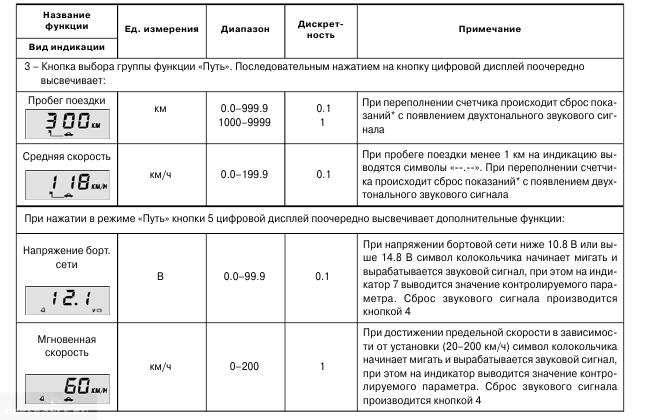 Набор функций БК 2110 в режиме Путь