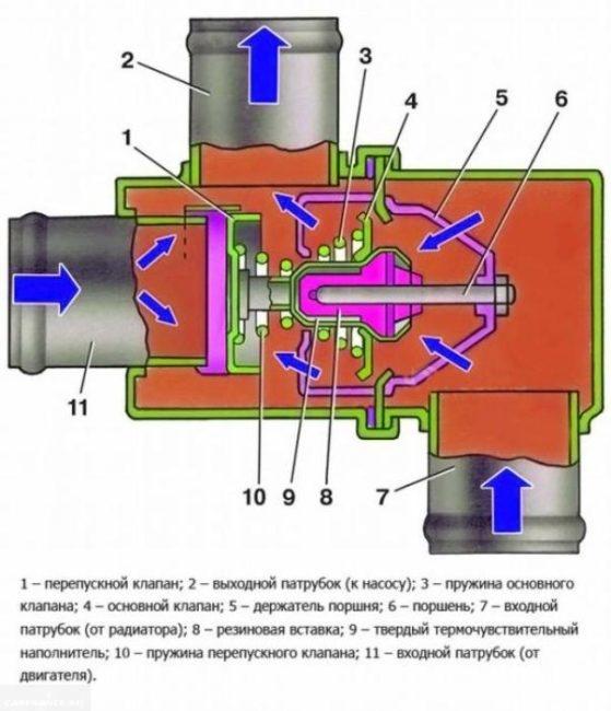 Подробная схема работы термостата ВАЗ-2114