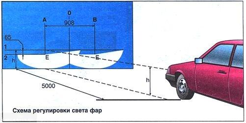 Схема регулировки ПТФ на ВАЗ-2114