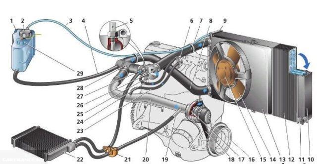 Схема циркуляции охлаждающей жидкости ВАЗ-2190