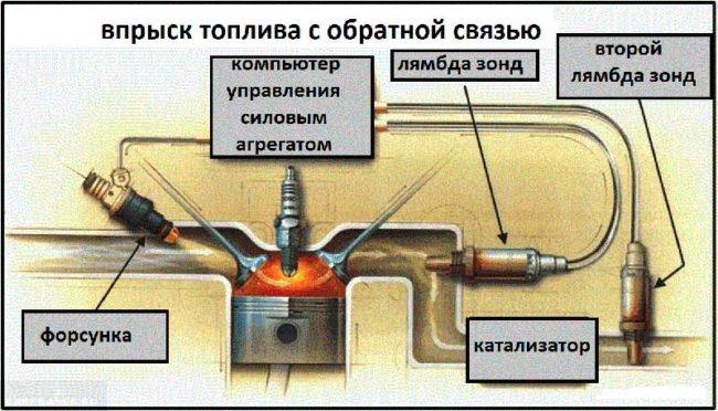 Схема лямбда зонда ВАЗ-2112