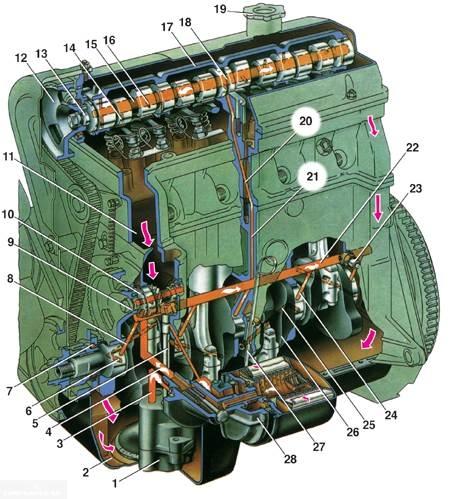 Схема смазки двигателя ВАЗ-2112