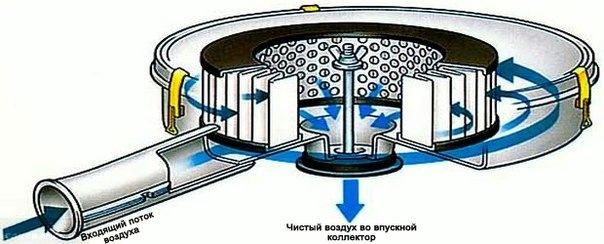 Схема работы воздушного фильтра на современном автомобиле