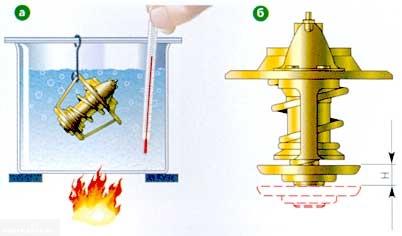 Процесс проверки термостата