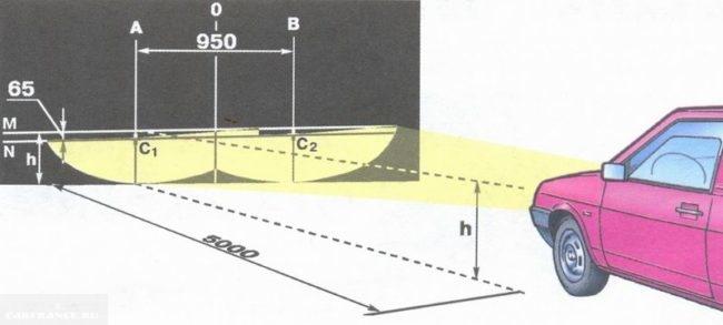 Регулировка света фар ВАЗ-2114