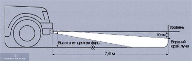Схема регулировки ПТФ вид сбоку