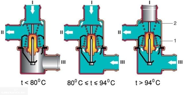Как работает термостата ВАЗ-2114 при разной температуре