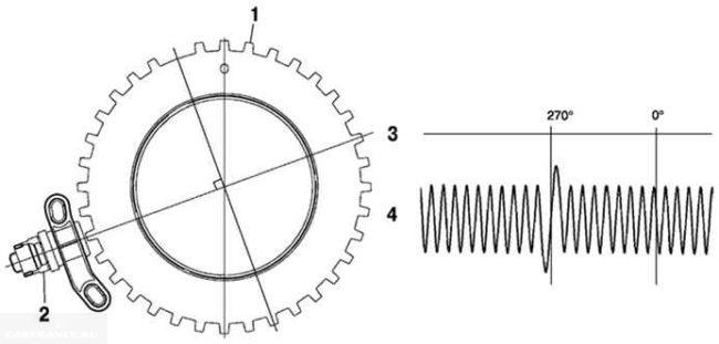 Схема типичного сигнала, получаемого с датчика коленвала ВАЗ-2114