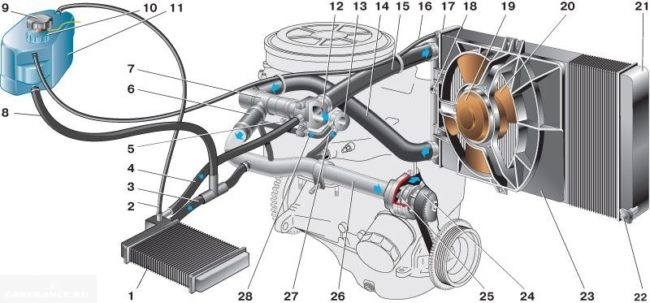 Система ОЖ двигателя ВАЗ-2112