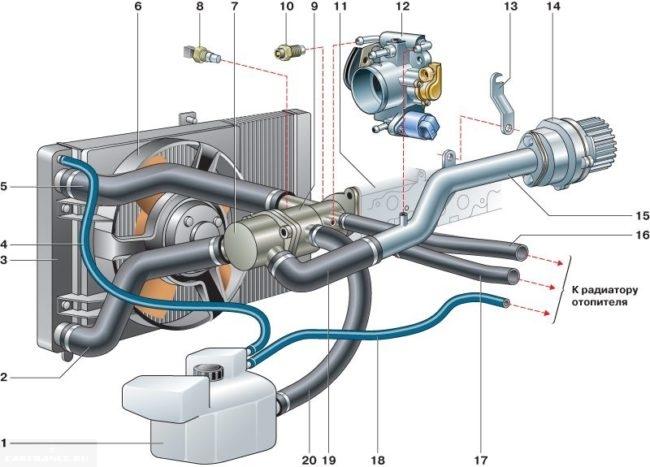 Подробная схема циркуляции охлаждающей жидкости ВАЗ-2114
