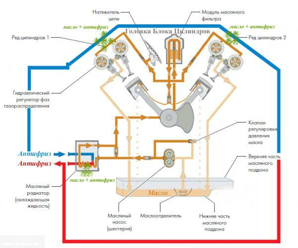 Схема масляной циркуляции двигателя ВАЗ-2112