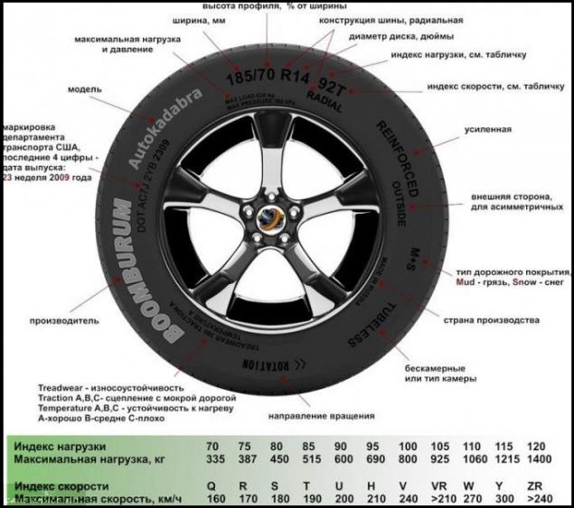 Маркировка автомобильных шин и колёс