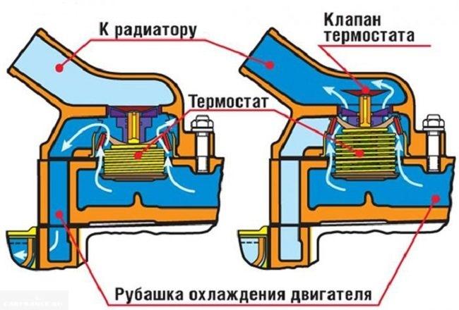 Как работает термостат ВАЗ-2114
