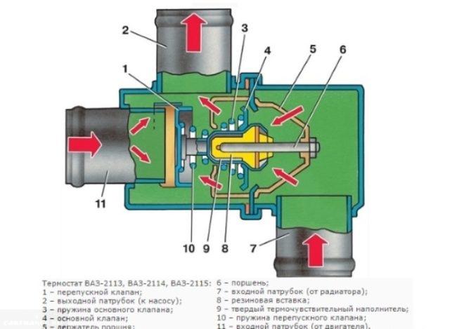 Схема устройства термостата ВАЗ-2114