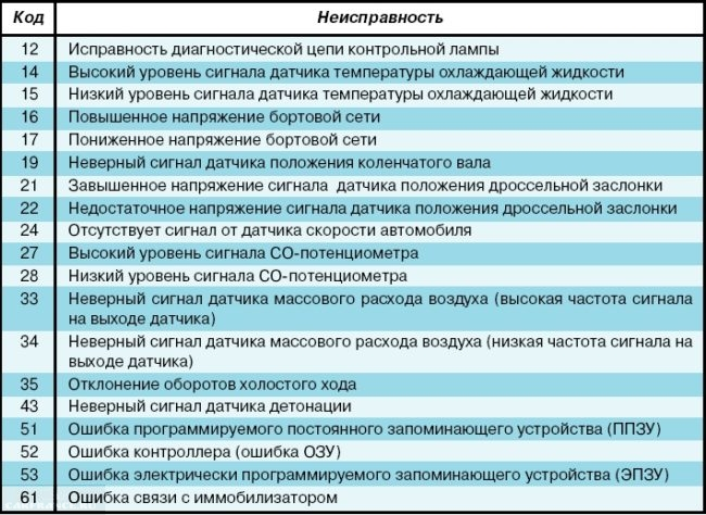 Ошибка ЭБУ ВАЗ-2114