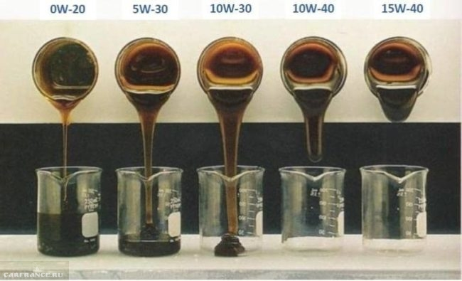 Схема вязкости масла