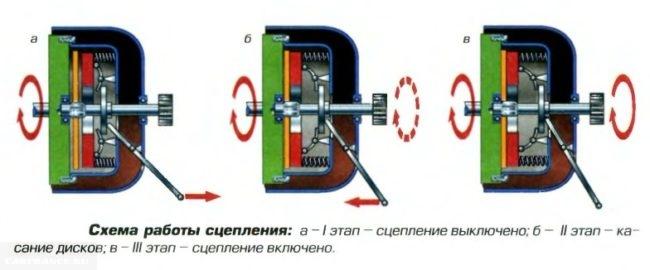 Как работает сцепление ВАЗ-2114