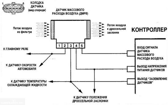 Расположение контактов ДМВР ВАЗ-2114
