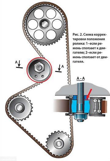 Схема регулировки натяжного ролика ВАЗ-2114
