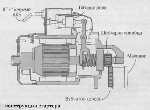 Конструкция стартера на ВАЗ-2114
