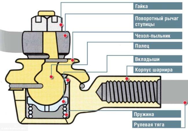 Рулевой наконечник в разрезе