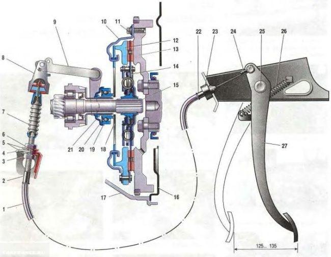 Схема устройства сцепления ВАЗ-2114