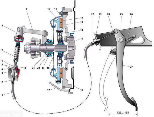 Схема сцепления ВАЗ-2114