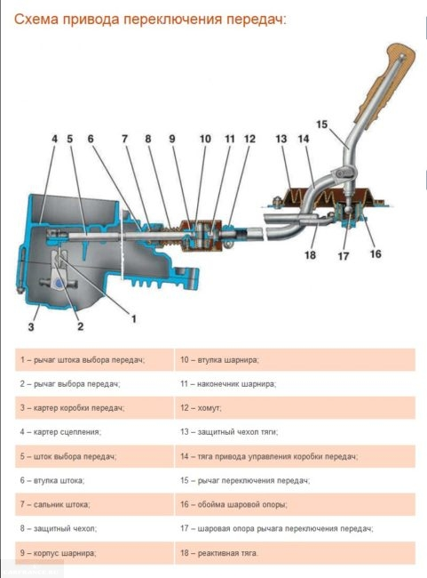 Схема механизма выбора передач на ВАЗ-2114