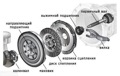 Схема сцепления коробки передач на ВАЗ-2114