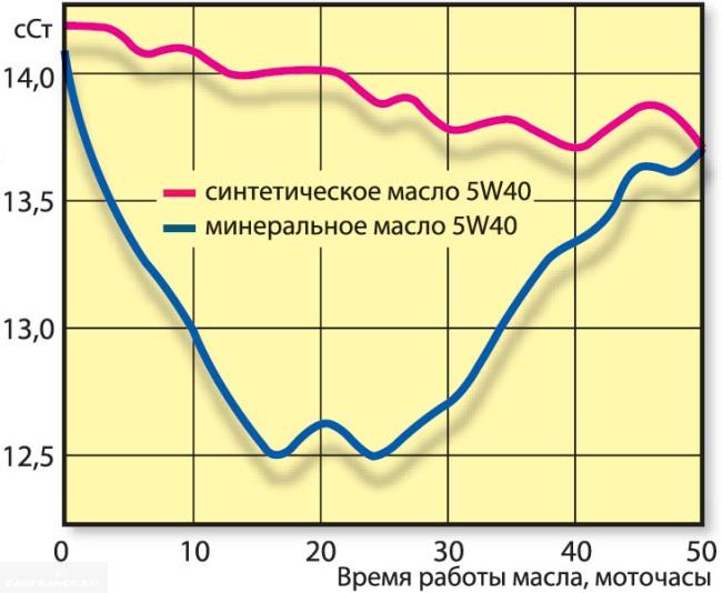 Сравнение синтетического и минерального масла