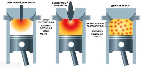 Детонация в разных двигателях