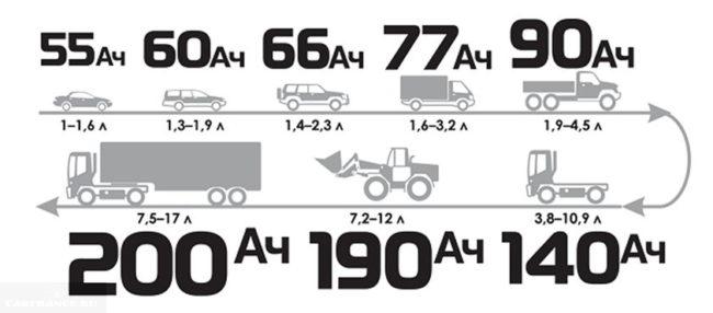 Схема соответствия емкости аккумулятора автомобилю в зависимости от литража