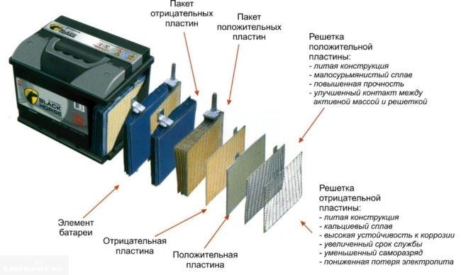 Гибридный аккумулятор в разрезе, схема