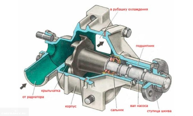 Схема конструкции водяного насоса Нива Шевроле