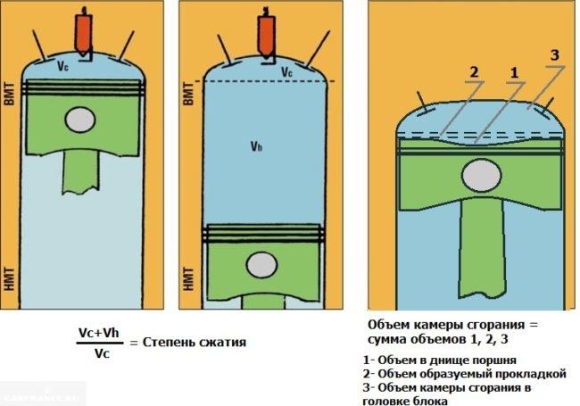 Как рассчитать степень сжатия и объём камеры сгорания
