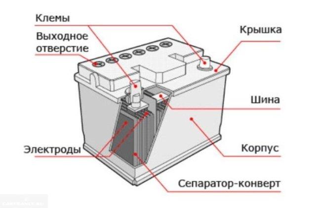 Автомобильный аккумулятор в разрезе, схема