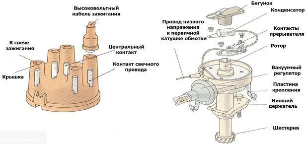 Схема трамблёра на карбюраторном двигателе