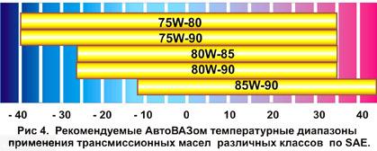 Допуски трансмиссионного масла в соответствии с температурой окружающей среды