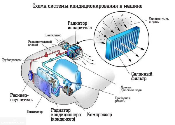 Схема отопления и кондиционирования воздуха в Пежо 308