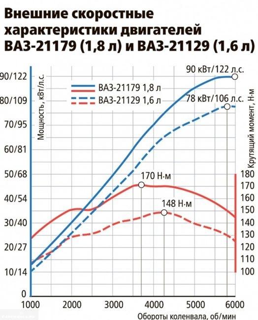 Характеристики нового двигателя Нива 2017 года 1,8 литра