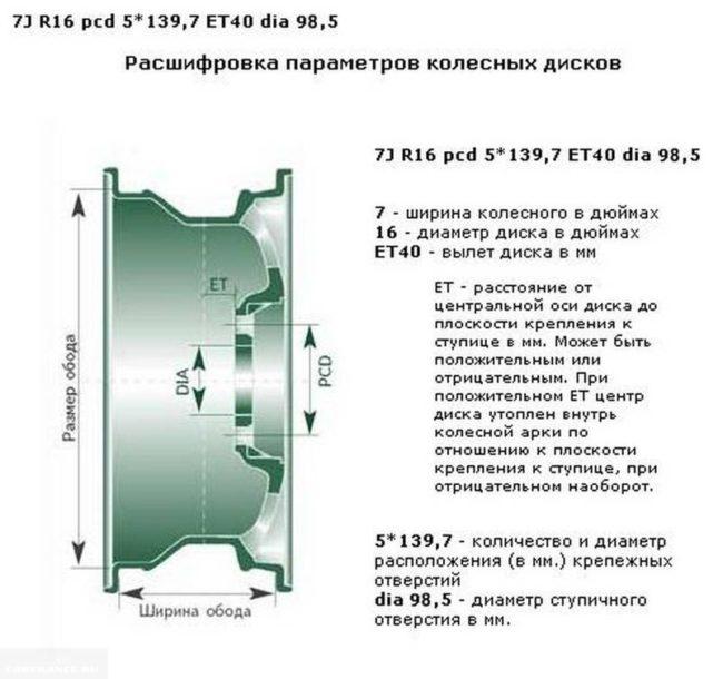 Параметры колёсного диска с разболтовокой для Нива Шевроле