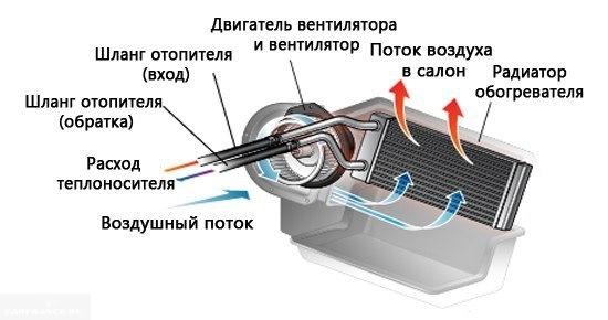 Схема работы печки на Пежо 308