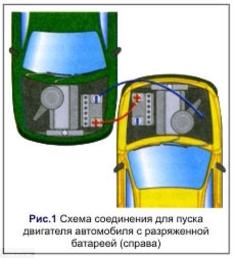 Схема прикуривания Пежо 308