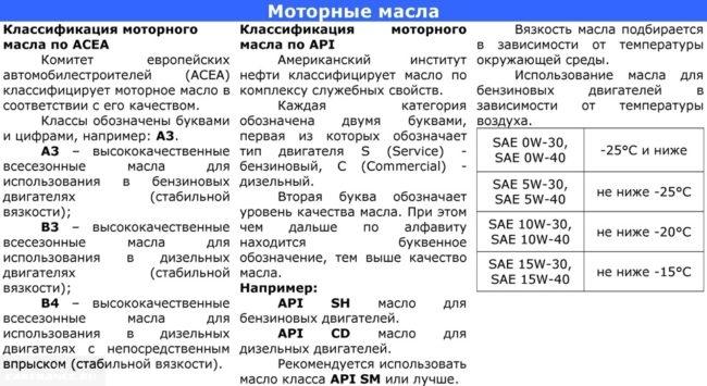 Инструкция по выбору масла на Шевроле Авео от завода-изготовителя